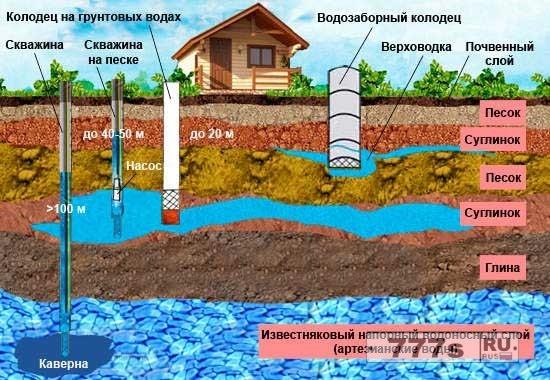 Как организовать скважину на воду