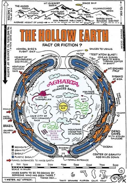 Теоретики заговора, считают, что наша Земля пустотелая