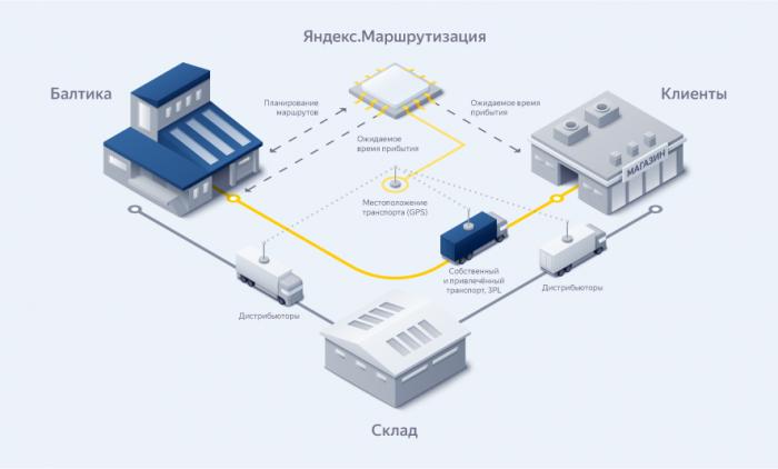 «Балтика» совместно с Яндексом внедряет инновационное решение для оптимизации, контроля и управления транспортными потоками в реальном времени