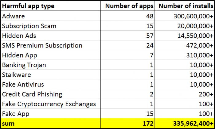 Специалисты обнаружили в Google Play вредоносное ПО с миллионами скачиваний.