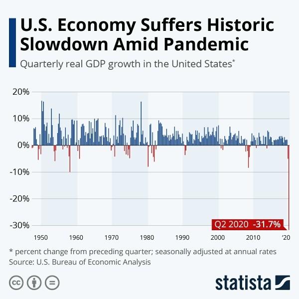 Экономика США переживает самый сильный спад в истории