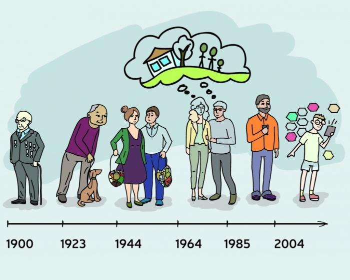 Многие из вас уже полжизни прожили. А знаете ли вы к какому поколению вы принадлежите?