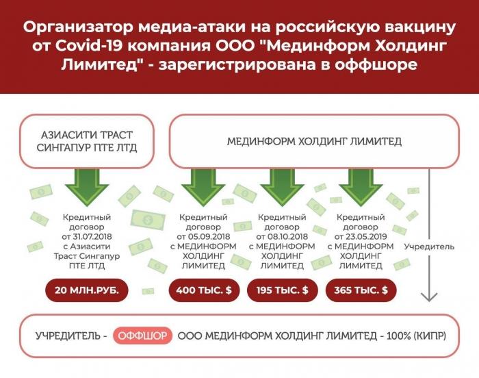 Стал известен организатор информационной атаки на российскую вакцину от Covid-19 – компания из оффшорной зоны Кипра
