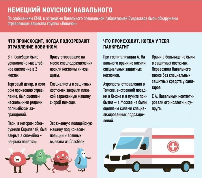 Запад опять обвинил Россию в использовании неработающего яда