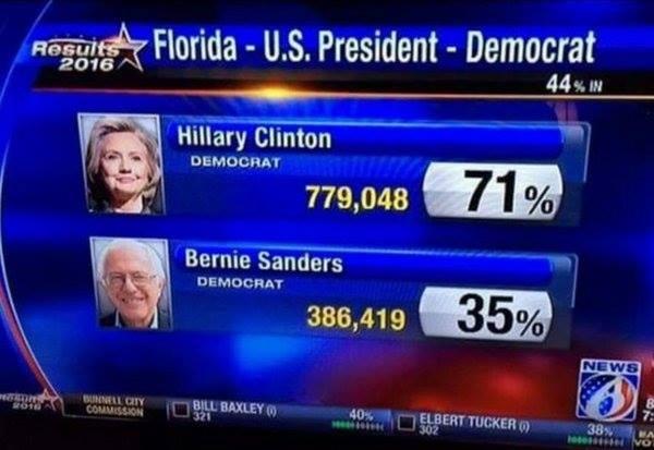 18 миллионов человек уже проголосовали на выборах президента США
