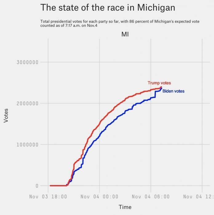 Скачок демократии: выборы в США оказались явным образом сфальсифицированы