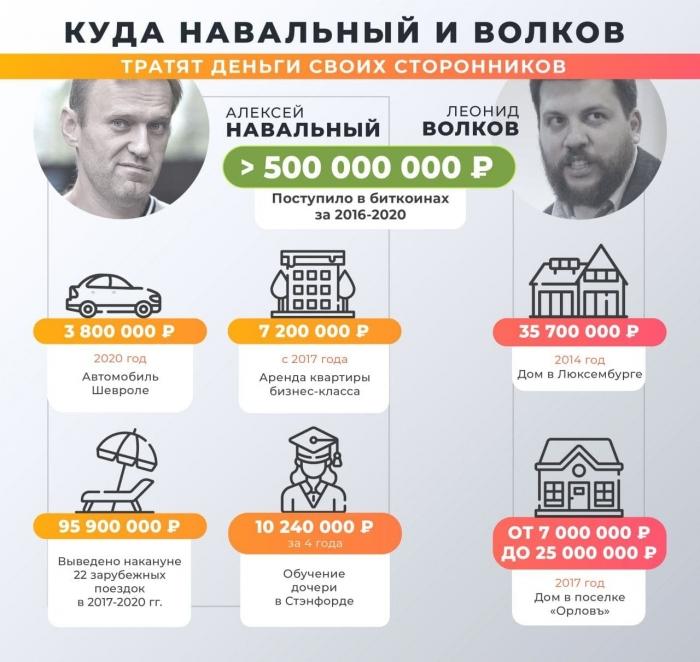 Лучше поздно, чем никогда: СК РФ возбудил уголовное дело в отношении Навального