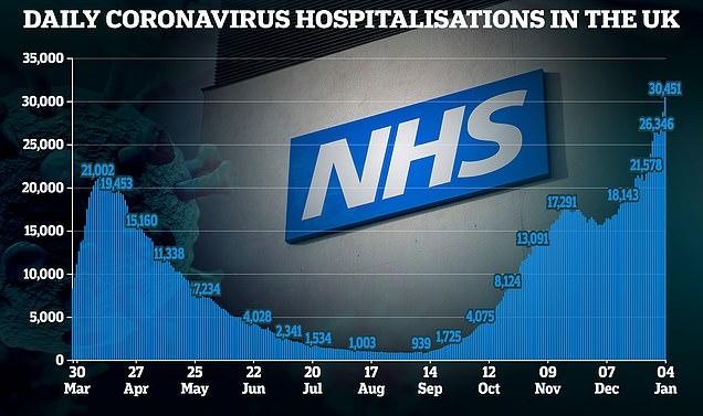 Сотни онкологических операций отменены в Лондоне, поскольку больницы наводнены пациентами с Covid